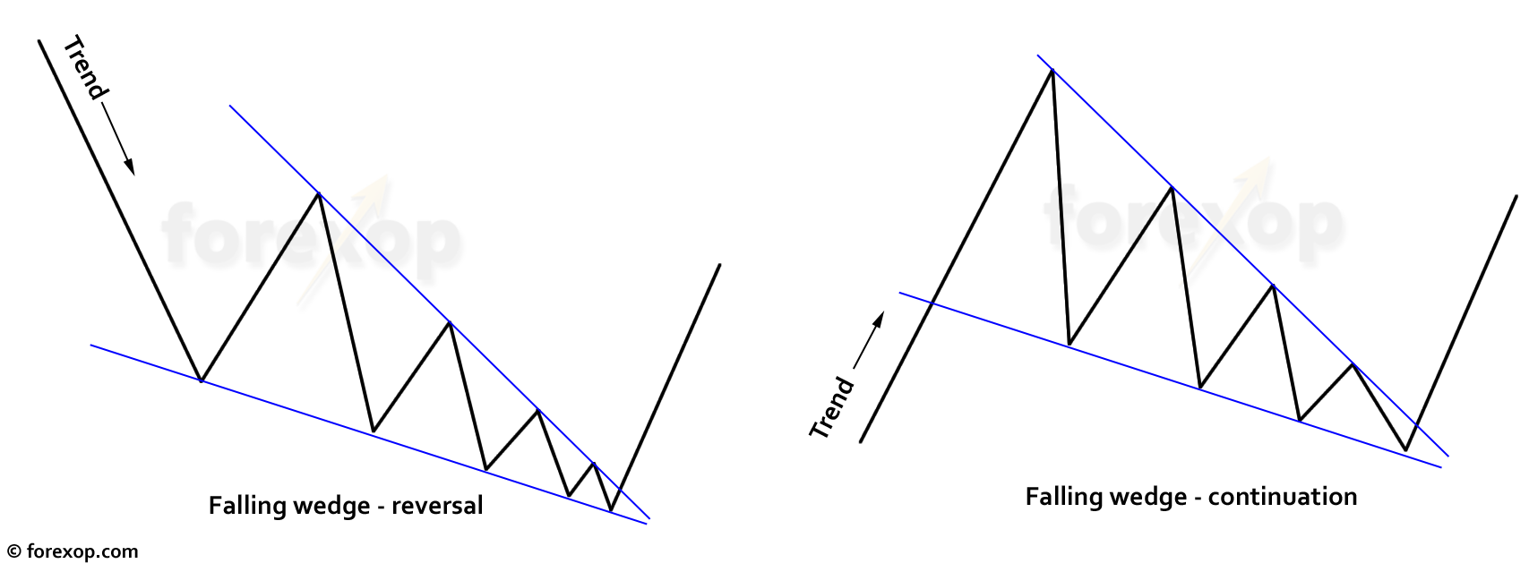 chart_pattern_falling_wedge