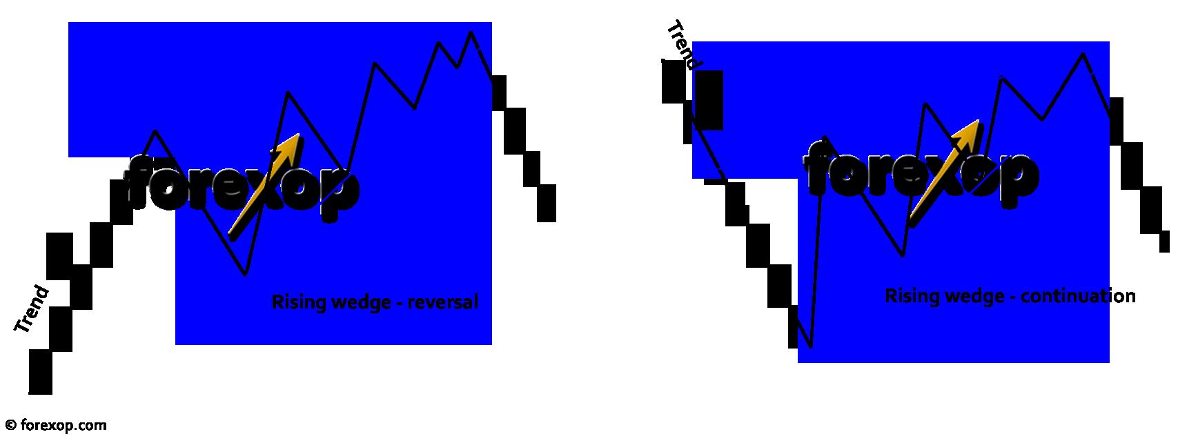 chart_pattern_rising_wedge