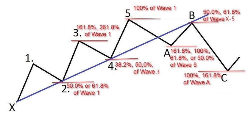 Elliott_Waves_1_2_3_4_5_A_B_C